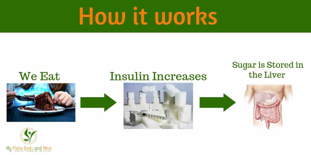 Insulin resistant chart